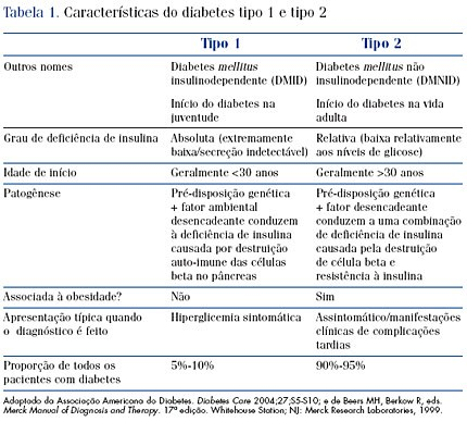 Comparacao diabetes tipo 1 (I) e tipo 2 (II)