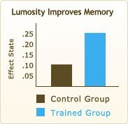 Gráfico de como treinar melhora memória pelo site Lumosity