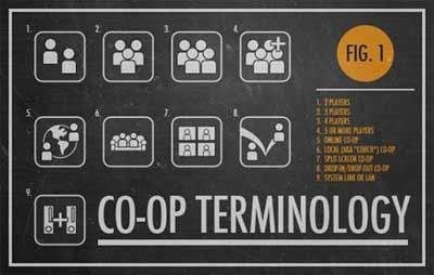 Lista COMPLETA JOGOS COOP - Todos os Games co-op, PC, PS2, PS3, Xbox
