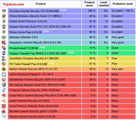 Baixar 5 melhores programa de Firewall para proteger sua internet de Hackers