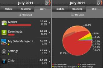 Baixar App para gerenciar plano de dados do celular e Tablet Android e internet - monitorar quantos MB