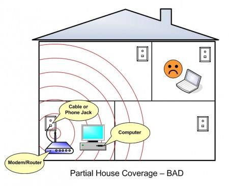 Mau posicionamento do roteador wireless