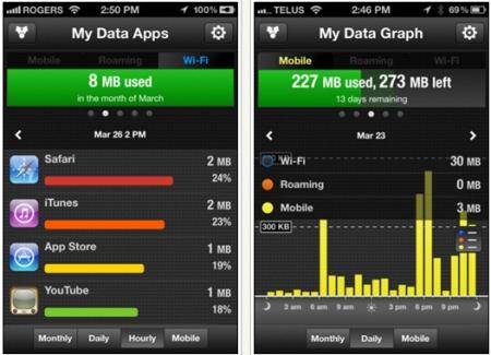 Controlar gasto Internet no celular iPhone e Android, gerenciar dados