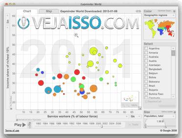 GapMinder do criador Hans Rosling permite criar e mostrar dados das principais fontes de informacao do mundo grátis, simples e fácil