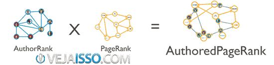 PageRank avaliava as páginas e sites, mas agora com rel=author existe o AuthorRank que avalia o autor, alem de onde ele escreve