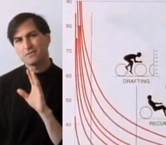 Steve Jobs comparou a eficiência da energia usada para se locomover do ser humano e ser humano com uma bicicleta - o computador e a bicicleta para a mente