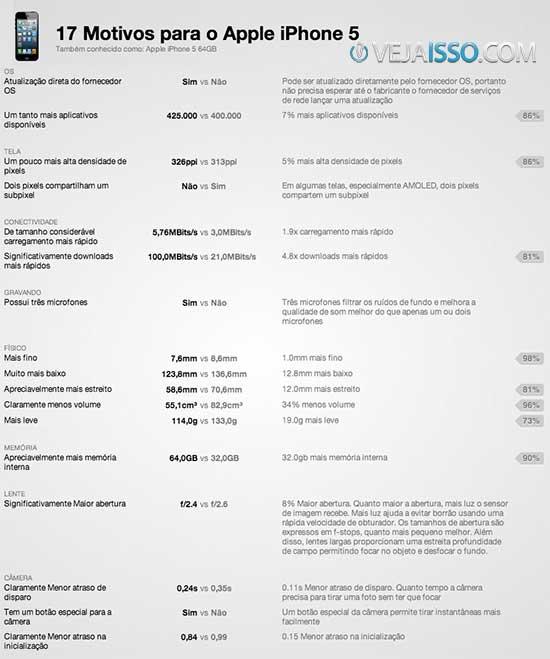 Versus IO é o Melhor site para comparar celular e tablet - Comparação de celular