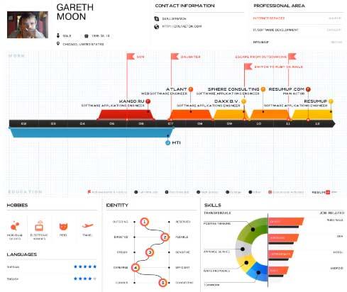 Fazer Currículo Online usando os seus próprios dados do Facebook e Linkedin agora permite criar um currículo impressionante e diferente