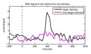 P300 um pico de onda eletromagnética que revela a importância que damos a uma informação