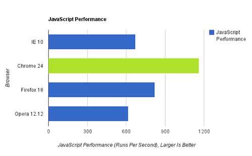 Carregar e renderizar Javascript, um dos componentes fundamentais de quase todos os sites da internet