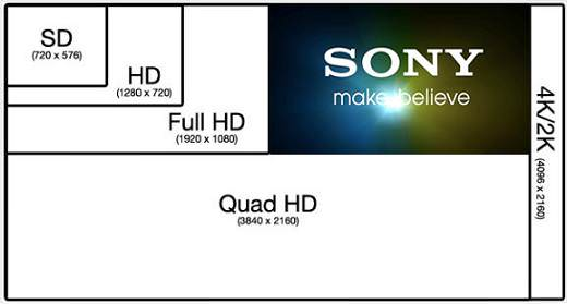 Comparação das Resoluções de vídeo SD, HD, Full HD, Quad HD ou 4k