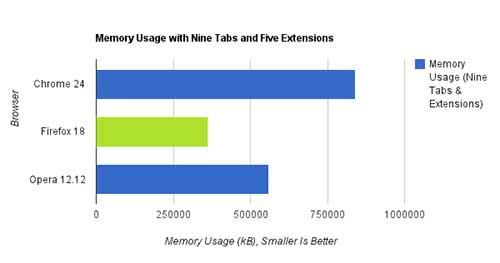 Uso de memória RAM pelo Browser