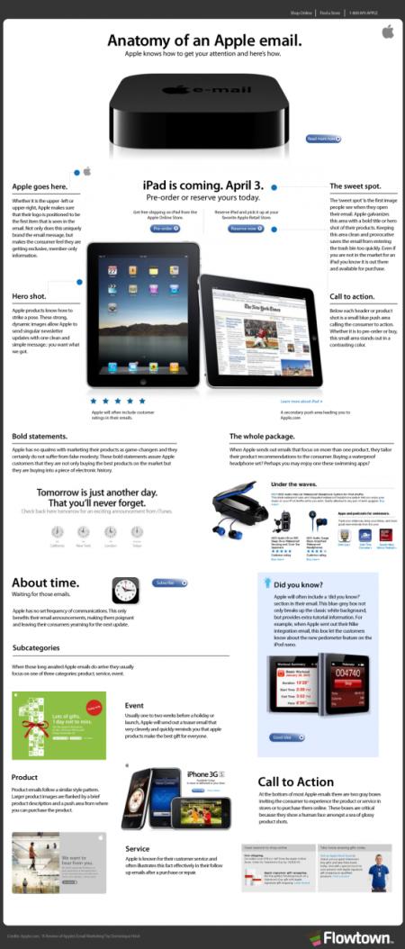 Infográfico do email da Apple – Um exemplo de conteúdo e design desenhados para aumentar suas chances de comprar um produto