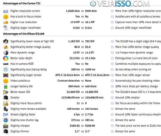 Comparativo explicando as vantagens de comprar cada uma das câmeras analisadas, permitindo fácil analise
