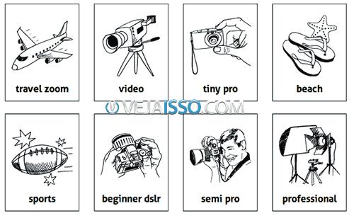 Divisão das câmeras por tipo, preço, qualidade, tamanho e peso da câmera