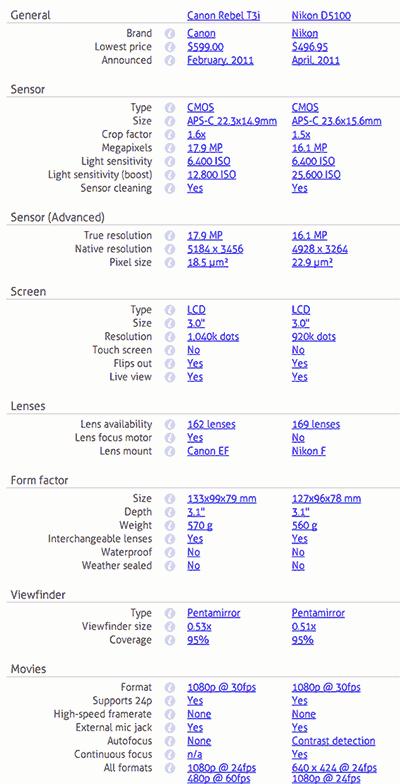 Especificações tabuladas lado a lado para fácil comparação entre as câmeras mesmo para especialistas