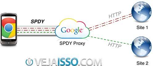 Exemplo de funcionamento do Google SPDY e sua proxy Mobile