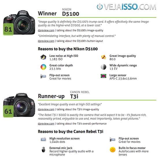 Exemplo do Snapsort ajudando a decidir a comprar melhor câmera - O melhor site para comparar camera digital