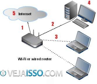 Organograma para identificar possíveis erros na configuração e no fim aprender como acelerar internet