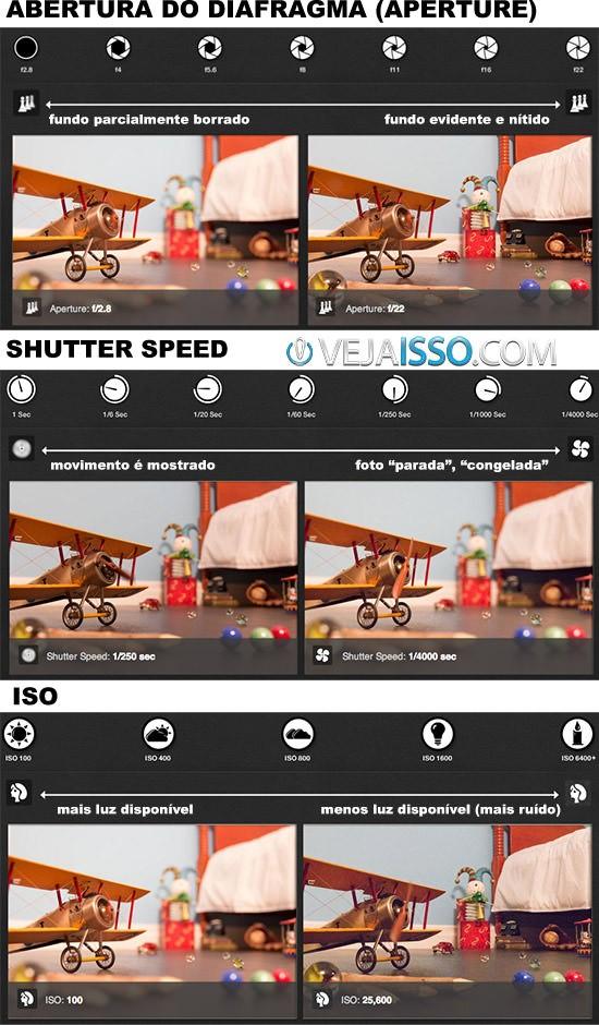 Foto mostrando o que o Aperture (diafragma), Shutter e ISO fazem na foto para você testar focando na boa qualidade de exposição de acordo com a composição