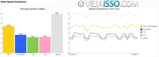 Teste de velocidade de download de vídeo do YouTube realizado através da analise do provedor, cidade, estado, pais e mundo, comparados diariamente