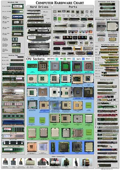 O guia completo das portas, sockets, slots e encaixes dos computadores