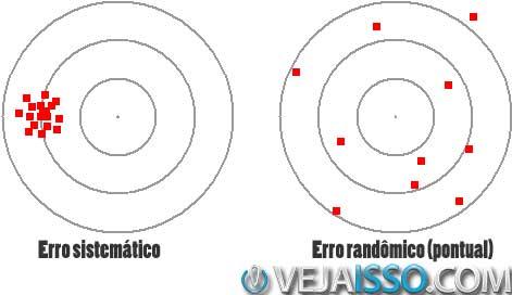 Erros sistemáticos são reprodutíveis enquanto os pontuais são ao acaso (não reprodutíveis) e ambos podem ser causas de travamento, tal como adjuntas ao desgaste do equipamento