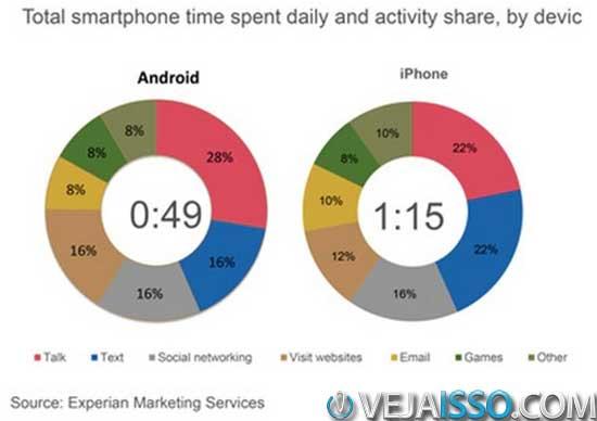 Comparação de tempo médio diário de uso entre Android e iPhone, por categoria de app em 2011