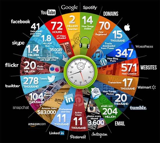 10 dicas sobre como pesquisar no Google - Os operadores avançados para navegar na imensidão da internet, afinal sao 570 novos sites criados a cada minuto, além de quase 1 TERABYTE de dados