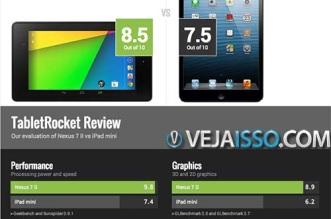 Como comparar tablet : Fazer a comparação dos melhores tablets