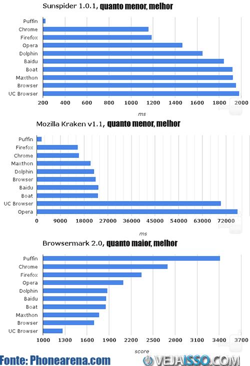 Comparaçãoo dos browsers atraves dos testes de benchmark - Puffin, Chrome, Chrome Stock, Baidu e UC Browser analisados