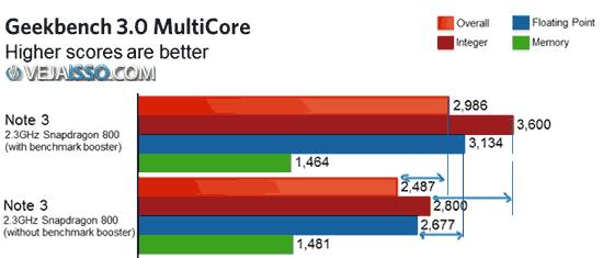Comparação dos testes de Benchmark com e sem o boost de performance da Samsung - Inflando os testes eles perdem parcialmente sua utilidade
