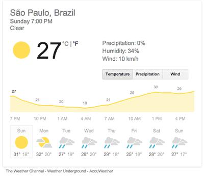 Tempo em Sao Paulo usando a pesquisa weather sao paulo - Resultados simplificados e diretamente no Google, sem precisar visitar site algum
